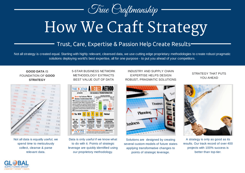 Third Step From This Analysis We Will Help You Build A Road Map With Clear Goals Our Methodology Does Not Only Tell You What Your Problems Are