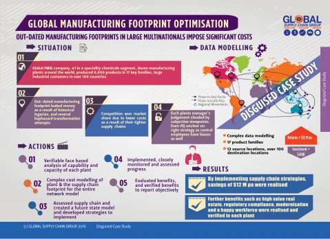 OUTDATED MANUFACTURING FOOTPRINTS IN LARGE MULTI-NATIONALS IMPOSE SIGNIFICANT COSTS