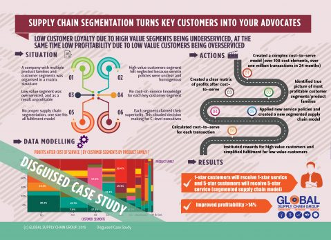 HOW TO USE SUPPLY CHAIN SEGMENTATION TO TURN YOUR CUSTOMERS INTO RAVING FANS?