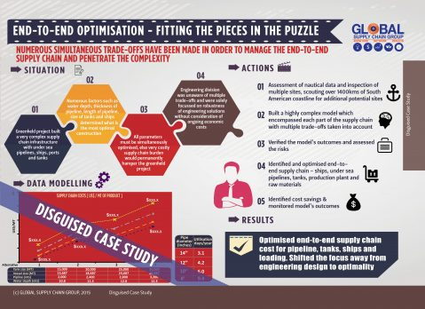 WHAT IS END-TO-END SUPPLY CHAIN OPTIMISATION?