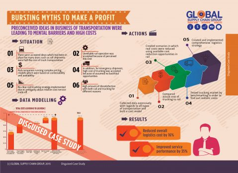 HOW TO USE SUPPLY CHAIN TO MAKE A PROFIT