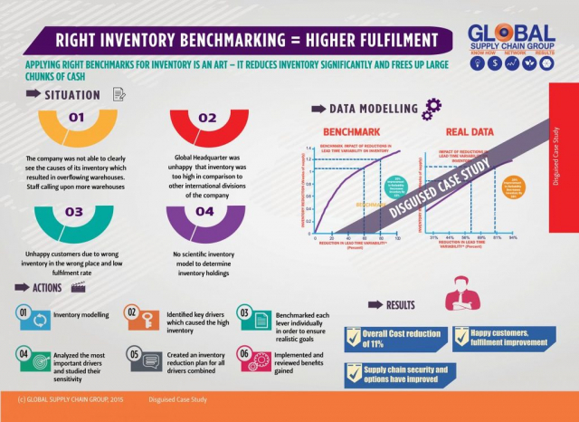 HOW TO MAKE MORE PROFITS BY INVENTORY BENCHMARKING