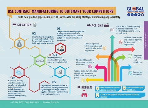 BEST PRACTICE IN CONTRACT MANUFACTURING