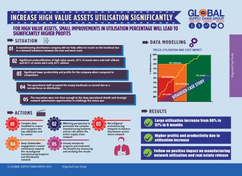 INFRASTRUCTURE ASSETS - HOW TO INCREASE UTILISATION