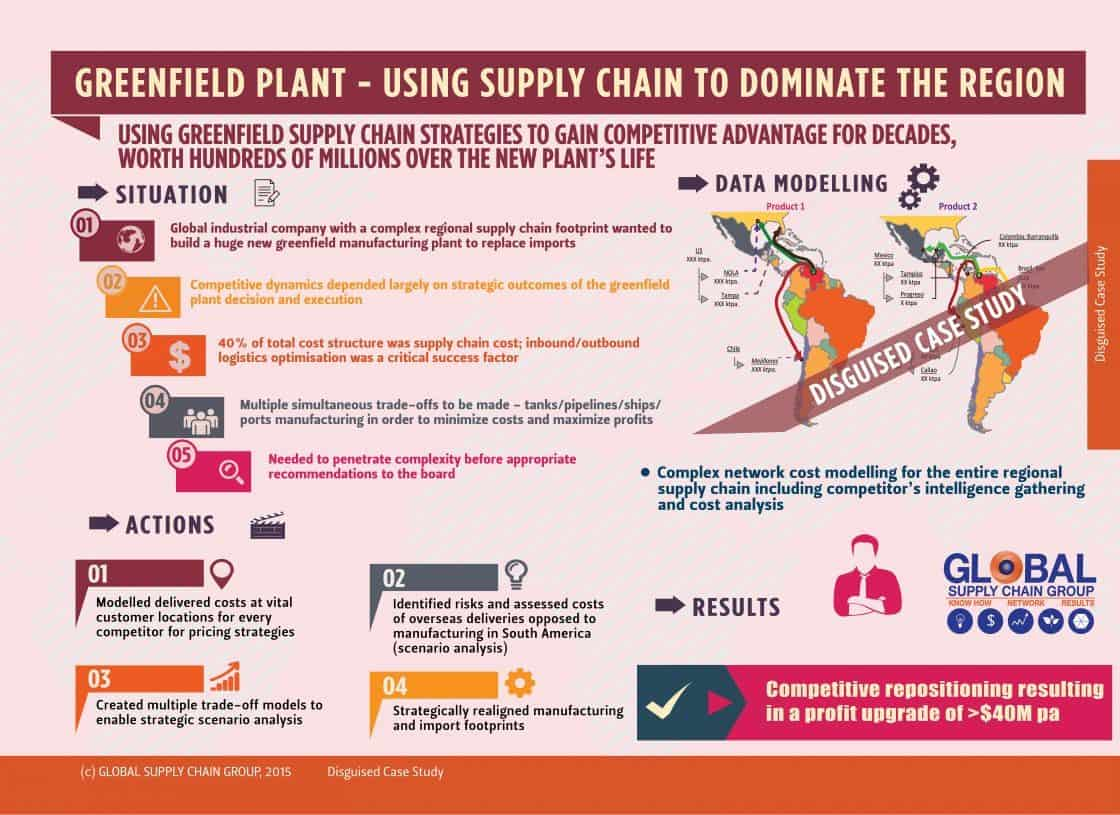 GREENFIELD PLANT INSTALLATION - USING SUPPLY CHAIN STUDY TO DOMINATE THE REGION