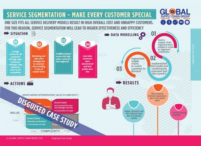 HOW TO USE SUPPLY CHAIN SEGMENTATION FOR PROFIT OPTIMISATION