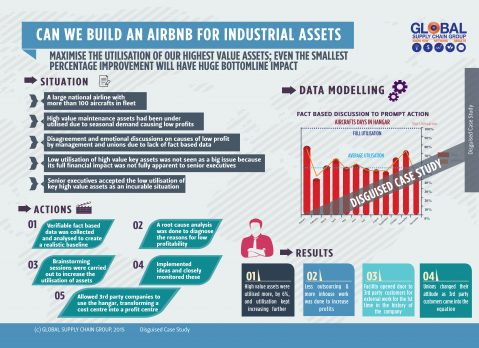 CAN WE BUILD AN AIRBNB FOR INDUSTRIAL ASSETS