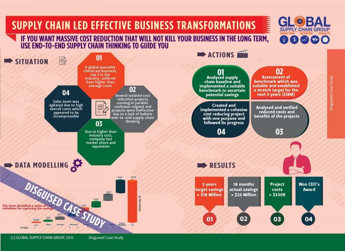 HOW TO USE SUPPLY CHAIN FOR BUSINESS TRANSFORMATION EFFECTIVELY?