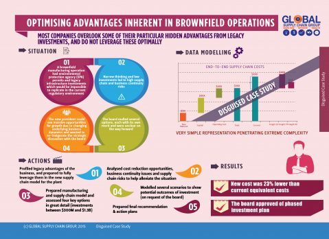 HOW TO LEVERAGE BROWNFIELD OPERATIONS AND ASSETS TO MAXIMUM?