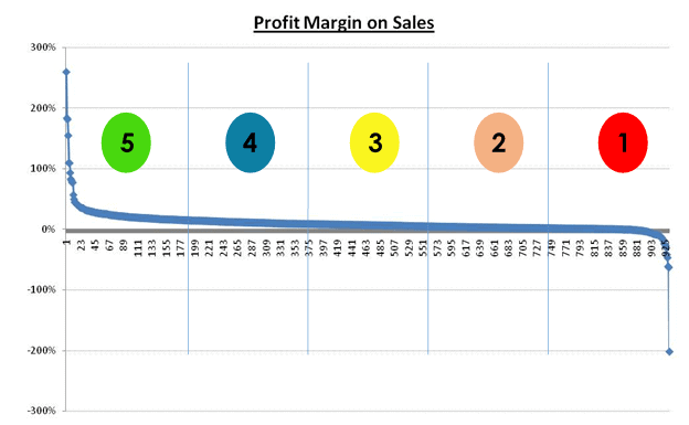 Figure 3 - Ratio of Market Value to Profit in 2012 for 932 companies