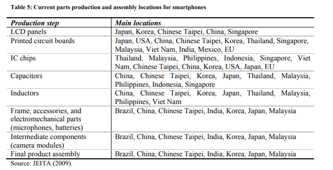Global Supply Chain Group
